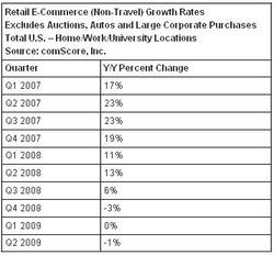 comscore%20online%20sales-thumb-250x232-4118