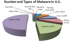 panda_malware_types_us